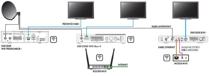 Jak podłączyć 2 telewizory do jednego odbiornika satelitarnego